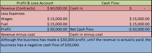 Cash management example ideas at.